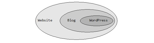 Perbedaan WordPress, Blog dan Website